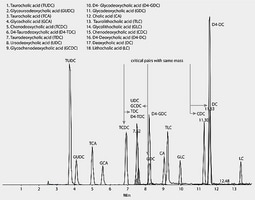 LC/MS Analysis of Bile Acids and Their Conjugates on