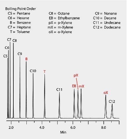 GC Analysis of C5-C12 n-Alkanes and BTEX on SUPELCOWAX® 10