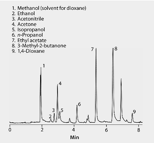 GC Analysis of Solvents in Water on SPB®-1 SULFUR after