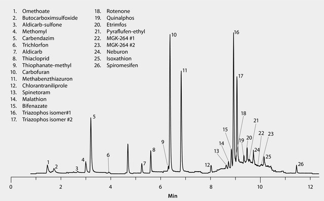 LC/MS/MS Analysis of Pesticide Residues in Dates on the