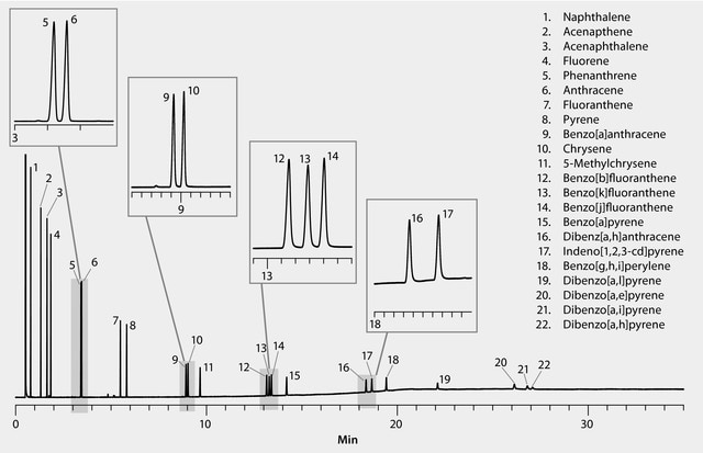 GC Analysis of 22 Polycyclic Aromatic Hydrocarbons (PAHs
