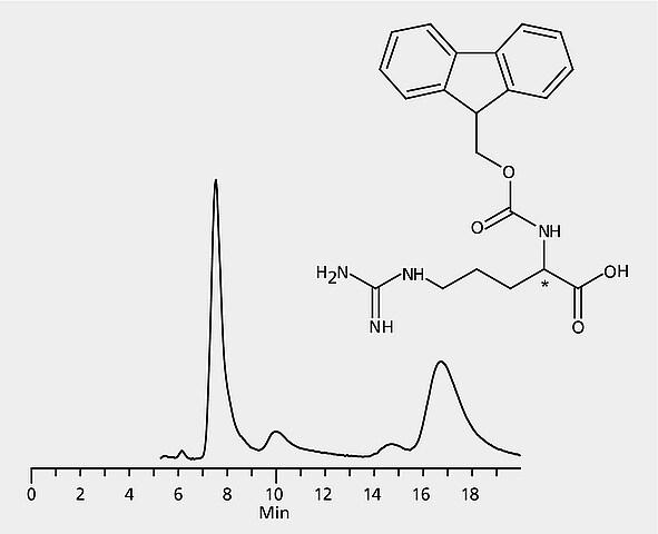 HPLC Analysis of FMOC-Arginine Enantiomers on Astec