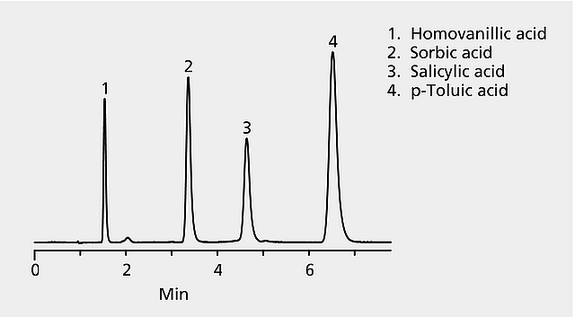 HPLC Analysis Report of Organic Acids on Discovery® C18