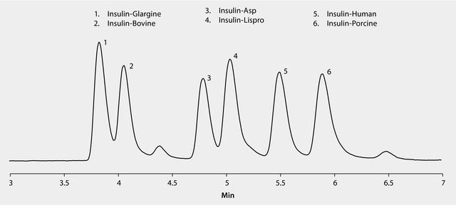 UHPLC/MS Analysis of Insulin Variants and Analogs on