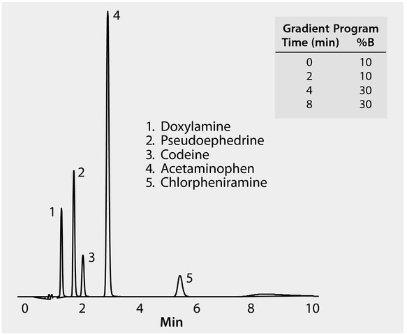 HPLC Analysis of Analgesics on Discovery® RP-Amide C16