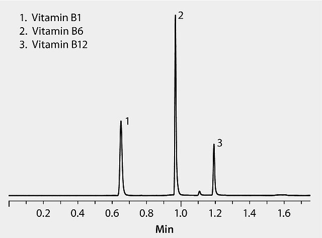 HPLC Analysis of Vitamins B1, B6 and B12 using Ascentis