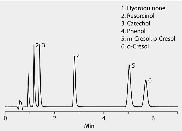 HPLC Analysis of Phenolic Compounds on Ascentis® Express 2