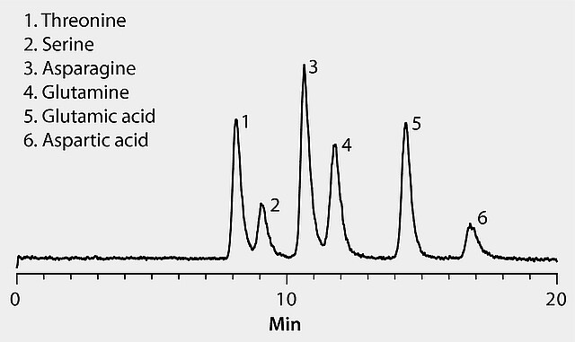 LC/MS Analysis of Polar Amino Acids on Ascentis® Si (HILIC
