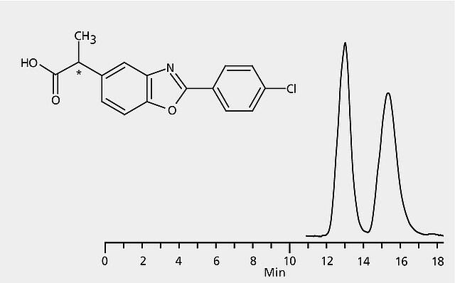 HPLC Analysis of Benoxaprofen Enantiomers on Astec