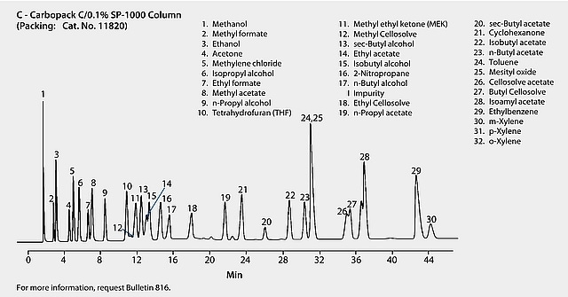 GC Analysis of Solvents on a Packed Column (SP-1000 on