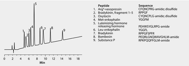 HPLC Analysis of Peptides on Discovery® BIO Wide Pore C5