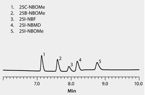 RP-HPLC Analysis of Substituted Phenethylamine