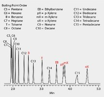 GC Analysis of C5-C15 n-Alkanes and BTEX on SLB®-IL111