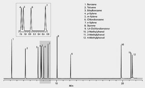 GC Analysis of Xylene Isomers on SLB®-IL60 application for