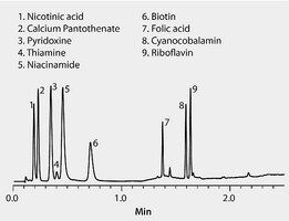 HPLC Analysis of Water Soluble B Vitamins on Ascentis