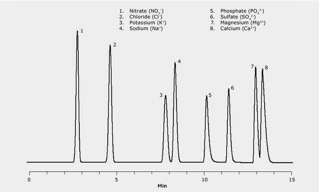 HPLC Analysis of Anions and Cations on SeQuant ZIC-HILIC