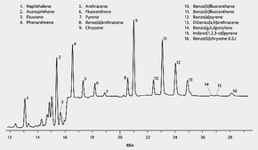 HPLC Analysis of PAHs in Canola Oil on SUPELCOSIL™ LC-PAH