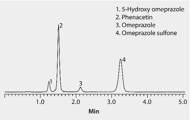 LC/MS Analysis of Omeprazole and Metabolites in Plasma on