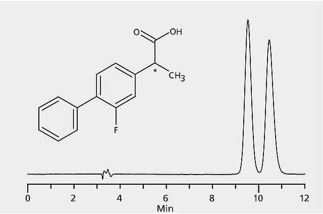 HPLC Analysis of Flurbiprofen Enantiomers on Astec