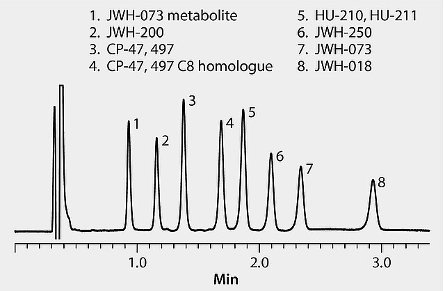 HPLC Analysis of Spice Cannabinoids on Ascentis® Express