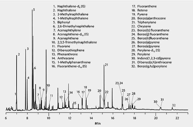 GC Analysis of Polynuclear Aromatic Hydrocarbons (PAHs) in