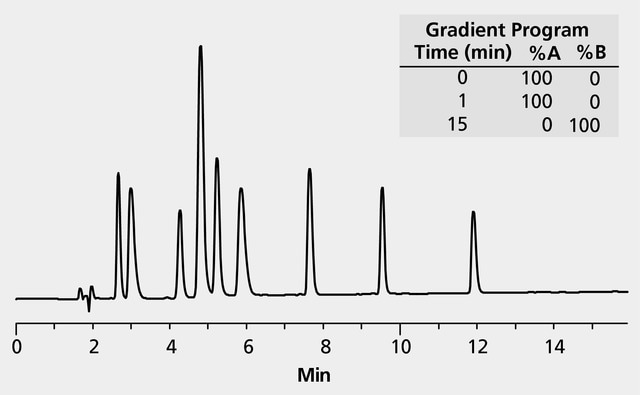 HPLC Analysis of Peptides on Discovery® BIO Wide Pore C18