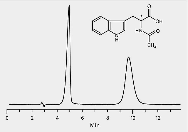 HPLC Analysis of N-Acetyltryptophan Enantiomers on Astec
