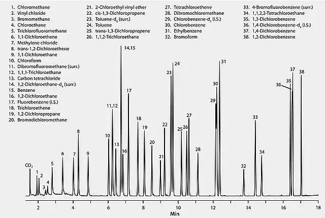 US EPA Method 624: GC Analysis of Volatiles on SPB®-624