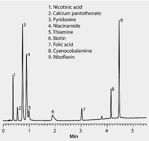 HPLC Analysis of Water-Soluble B-Vitamins on Ascentis