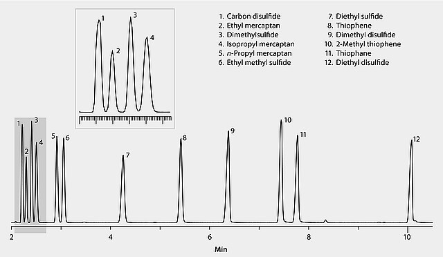 GC Analysis of a 12-Component Sulfur Compound Mix on SLB