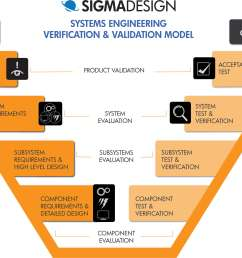system architecture the crucial step between initial and detailed design sigmadesign [ 3914 x 2445 Pixel ]