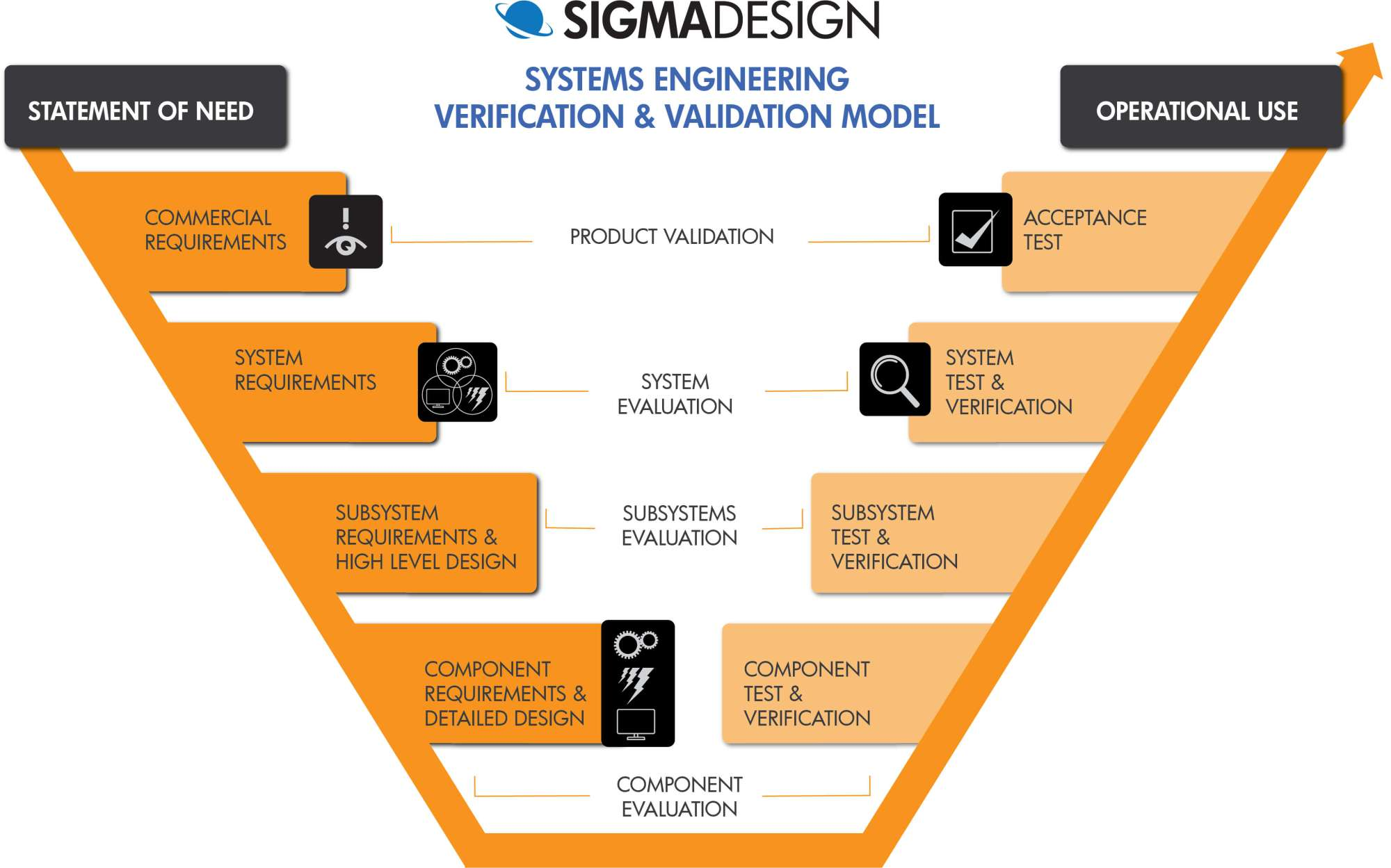 hight resolution of system architecture the crucial step between initial and detailed design sigmadesign
