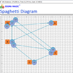 Spaghetti Diagram Six Sigma 2002 Ford Escape Parts Magic Software Free Lean Excel Interpret Results The Summary Of Total Traversed Distance Time For This Traversal And Cost Is Displayed At Top Worksheet