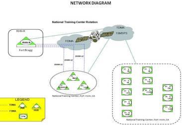 Example WAN Diagram