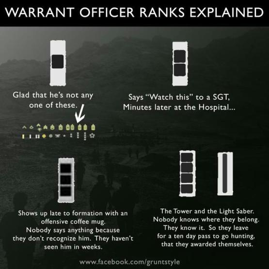 Warrant Officer Ranks