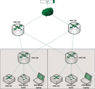 WIN-T NTP Architecture