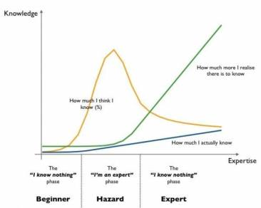 Graph of Knowledge