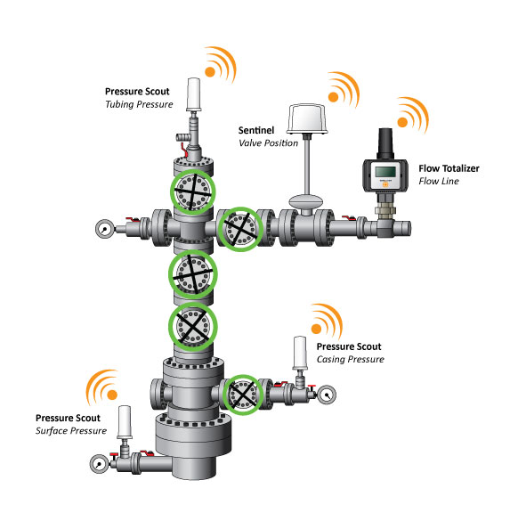 Monitoring Wellhead Tubing and Casing Pressures Simplified
