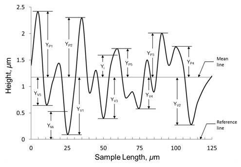 Practical Method for Modeling Conductor Surface Roughness