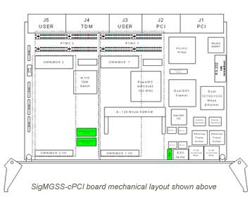 SigMGSS-cPCI VoP Network / Telephony Carrier Board for