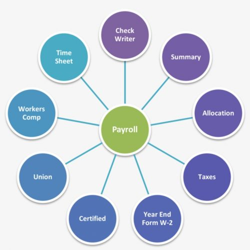 350-3504893_plus-minus-accounting-erp-payroll-diagram-marketing-communication.png