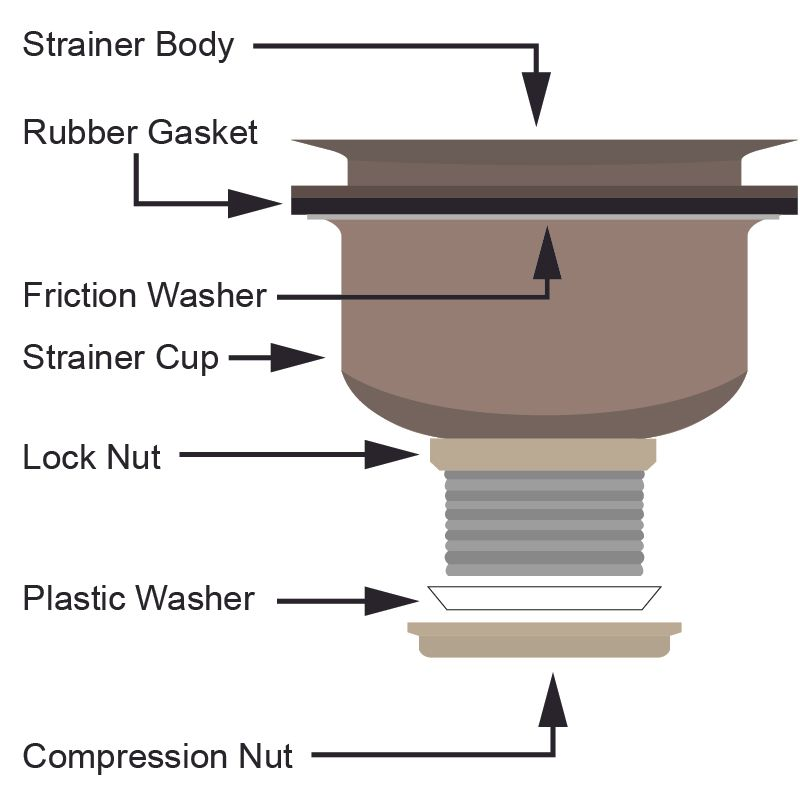 how to install a kitchen drain