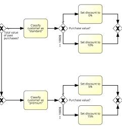 decision logic bpmn [ 1880 x 904 Pixel ]