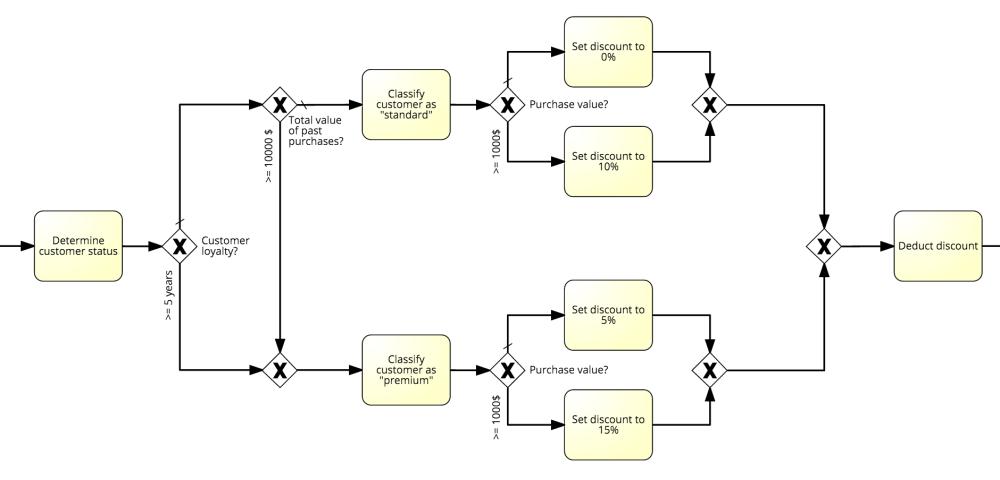 medium resolution of decision logic bpmn