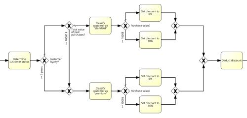 small resolution of decision logic bpmn