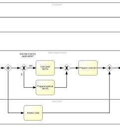 bpmn pools and lanes negative example bpmn model [ 1490 x 688 Pixel ]