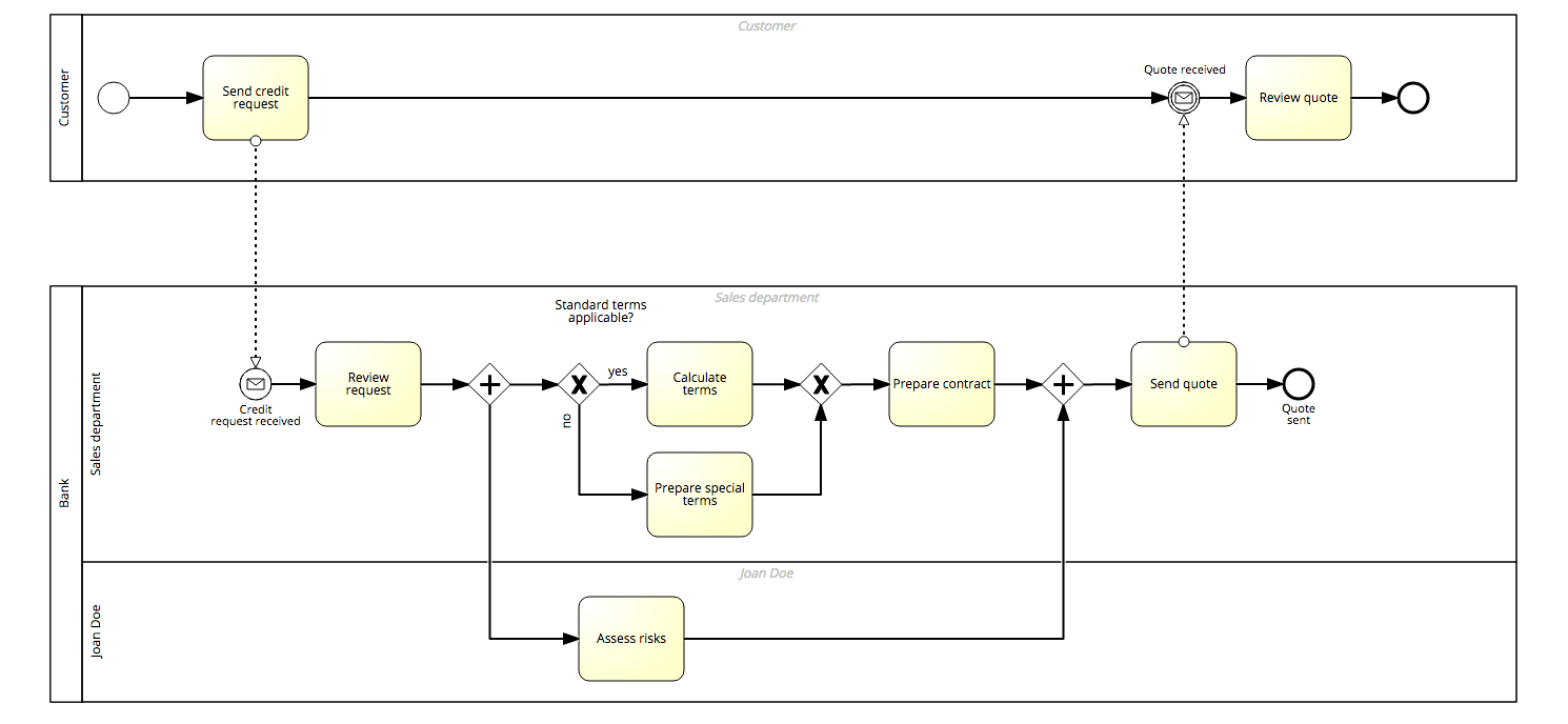 hight resolution of bpmn pools and lanes negative example bpmn model