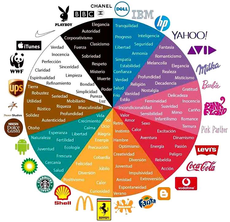 significado de los colores y marcas que los usan en sus logotipos