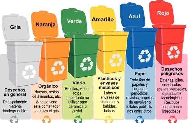 Colores del reciclaje contenedores de basura ejemplos - Contenedores de basura para reciclaje ...