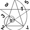 symbolique nombres